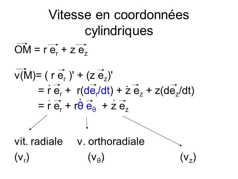 Vitesse en coordonnées cylindriques OM = r e r + z e z v(M)= ( r e r ) + (z e z ) = r e r + r(de r /dt) + z e z + z(de z /dt) = r e r + rθ e θ + z e z vit.