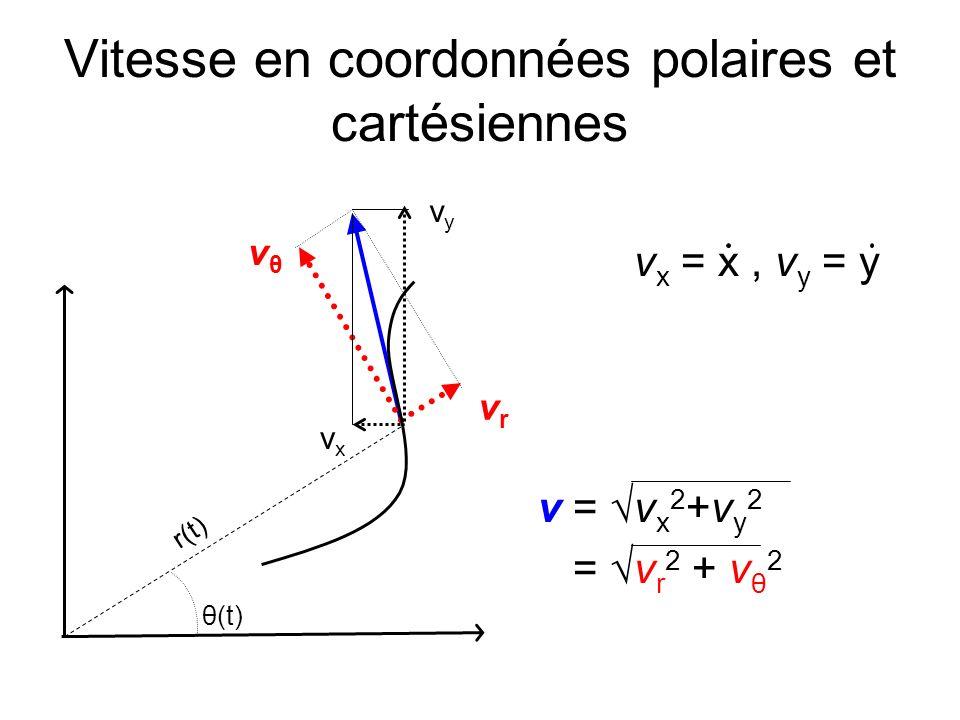 Vitesse en coordonnées polaires et cartésiennes v x = x, v y = y v = v x 2 +v y 2 = v r 2 + v θ 2 vθvθ vrvr vyvy vxvx r(t) θ(t)