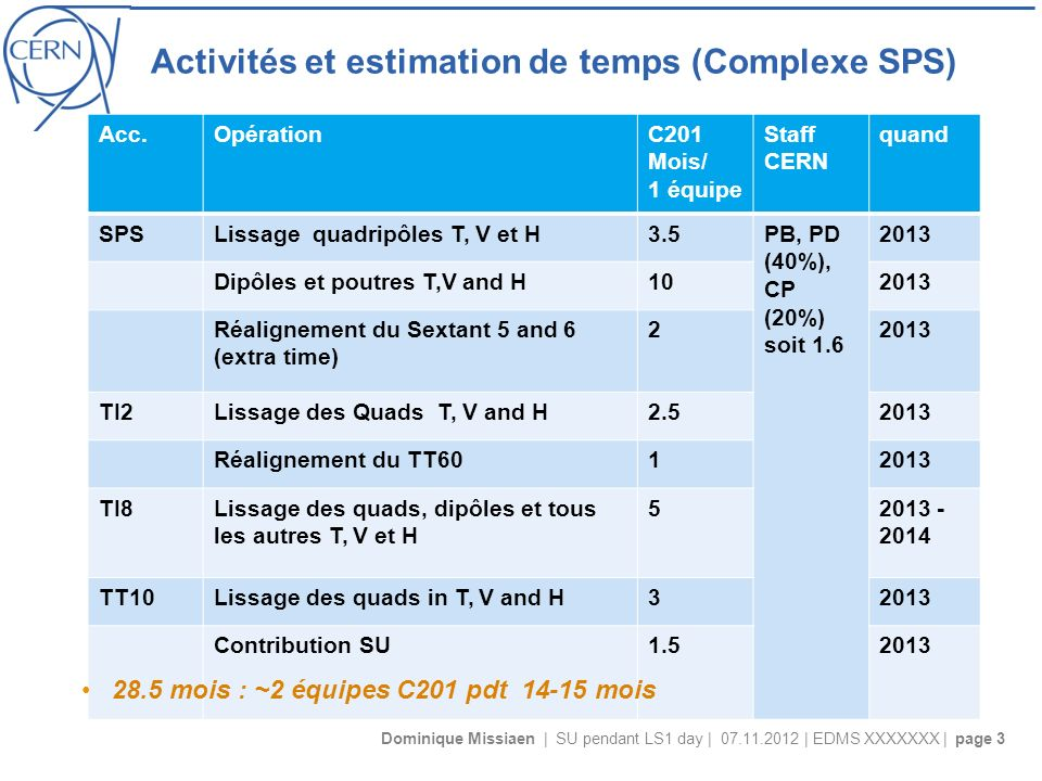 Dominique Missiaen | SU pendant LS1 day | 07.11.2012 | EDMS XXXXXXX | page 3 Activités et estimation de temps (Complexe SPS) Acc.OpérationC201 Mois/ 1 équipe Staff CERN quand SPSLissage quadripôles T, V et H3.5PB, PD (40%), CP (20%) soit 1.6 2013 Dipôles et poutres T,V and H102013 Réalignement du Sextant 5 and 6 (extra time) 22013 TI2Lissage des Quads T, V and H2.52013 Réalignement du TT6012013 TI8Lissage des quads, dipôles et tous les autres T, V et H 52013 - 2014 TT10Lissage des quads in T, V and H32013 Contribution SU1.52013 28.5 mois : ~2 équipes C201 pdt 14-15 mois