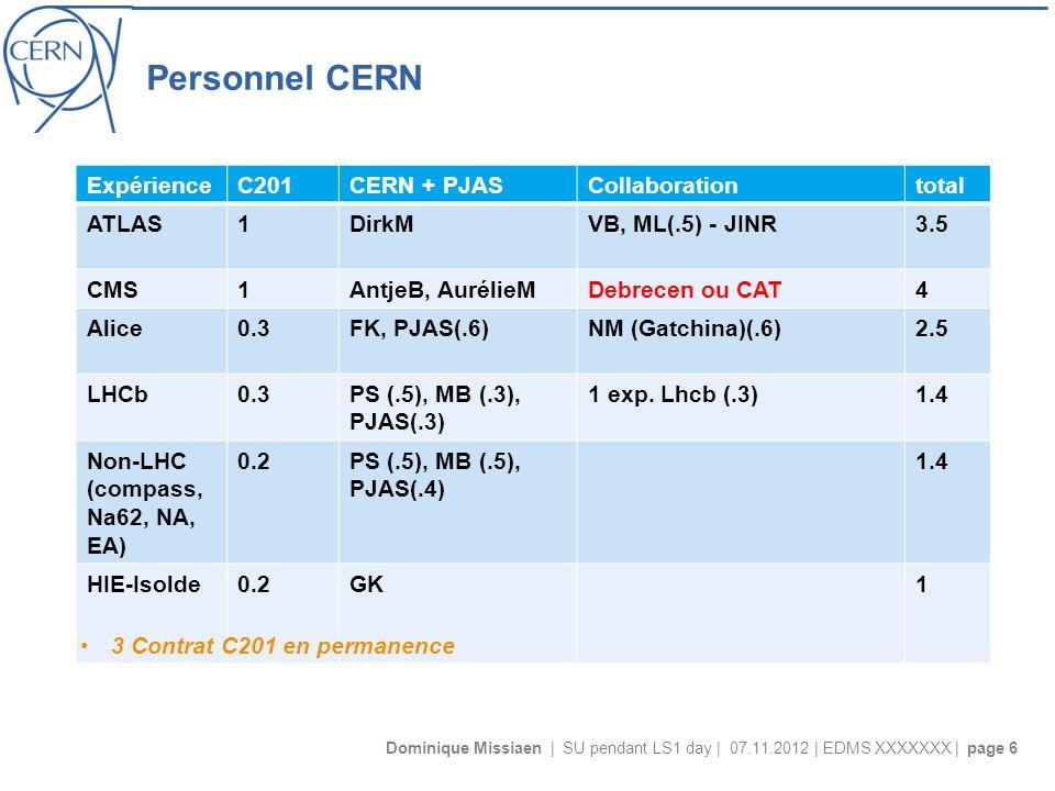 Dominique Missiaen | SU pendant LS1 day | 07.11.2012 | EDMS XXXXXXX | page 6 Personnel CERN ExpérienceC201CERN + PJASCollaborationtotal ATLAS1DirkMVB, ML(.5) - JINR3.5 CMS1AntjeB, AurélieMDebrecen ou CAT4 Alice0.3FK, PJAS(.6)NM (Gatchina)(.6)2.5 LHCb0.3PS (.5), MB (.3), PJAS(.3) 1 exp.