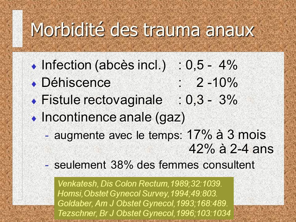 Morbidité des trauma anaux Infection (abcès incl.): 0,5 - 4% Déhiscence: 2 -10% Fistule rectovaginale: 0,3 - 3% Incontinence anale (gaz) -augmente avec le temps: 17% à 3 mois 42% à 2-4 ans -seulement 38% des femmes consultent Infection (abcès incl.): 0,5 - 4% Déhiscence: 2 -10% Fistule rectovaginale: 0,3 - 3% Incontinence anale (gaz) -augmente avec le temps: 17% à 3 mois 42% à 2-4 ans -seulement 38% des femmes consultent Venkatesh, Dis Colon Rectum,1989;32:1039.
