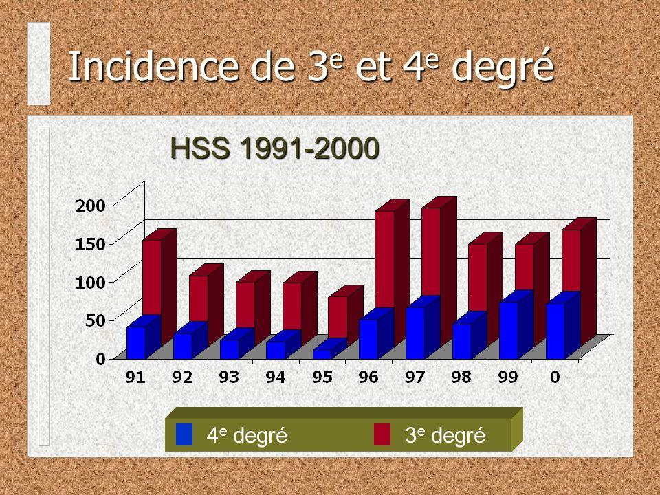 Incidence de 3 e et 4 e degré 4 e degré3 e degré HSS 1991-2000