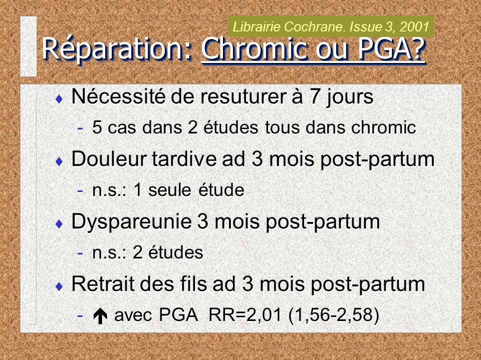 Nécessité de resuturer à 7 jours -5 cas dans 2 études tous dans chromic Douleur tardive ad 3 mois post-partum -n.s.: 1 seule étude Dyspareunie 3 mois post-partum -n.s.: 2 études Retrait des fils ad 3 mois post-partum - avec PGA RR=2,01 (1,56-2,58) Nécessité de resuturer à 7 jours -5 cas dans 2 études tous dans chromic Douleur tardive ad 3 mois post-partum -n.s.: 1 seule étude Dyspareunie 3 mois post-partum -n.s.: 2 études Retrait des fils ad 3 mois post-partum - avec PGA RR=2,01 (1,56-2,58) Réparation: Chromic ou PGA.