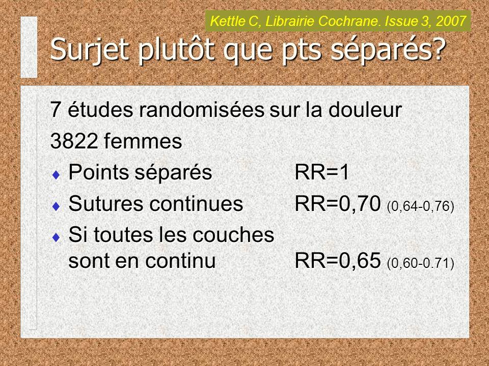 7 études randomisées sur la douleur 3822 femmes Points séparés RR=1 Sutures continuesRR=0,70 (0,64-0,76) Si toutes les couches sont en continuRR=0,65 (0,60-0.71) 7 études randomisées sur la douleur 3822 femmes Points séparés RR=1 Sutures continuesRR=0,70 (0,64-0,76) Si toutes les couches sont en continuRR=0,65 (0,60-0.71) Surjet plutôt que pts séparés.