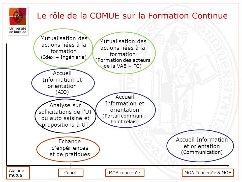 Aucune mutua. CoordMOA Echange dexpériences et de pratiques Accueil Information et orientation (Portail commun + Point relais) Accueil Information et