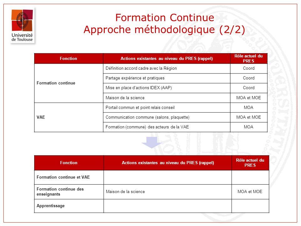 Formation Continue Approche méthodologique (2/2) FonctionActions existantes au niveau du PRES (rappel) Rôle actuel du PRES Formation continue et VAE F