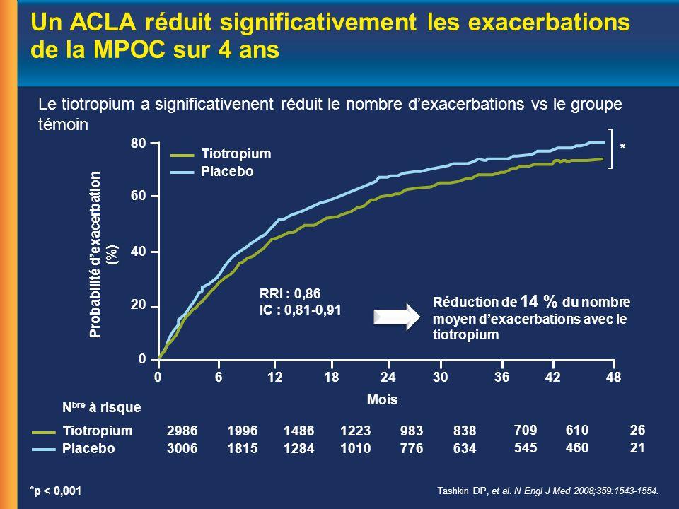 Un ACLA réduit significativement les exacerbations de la MPOC sur 4 ans Tashkin DP, et al.