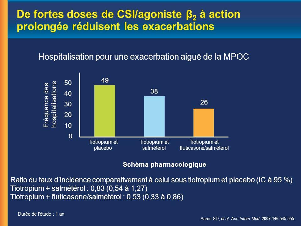 De fortes doses de CSI/agoniste β 2 à action prolongée réduisent les exacerbations Aaron SD, et al.
