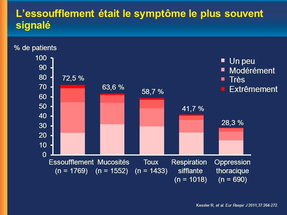 Lessoufflement était le symptôme le plus souvent signalé Essoufflement (n = 1769) Mucosités (n = 1552) Toux (n = 1433) Respiration sifflante (n = 1018) Oppression thoracique (n = 690) % de patients Un peu Modérément Très Extrêmement 72,5 % 63,6 % 58,7 % 41,7 % 28,3 % 0 10 20 30 40 50 60 70 80 90 100 Kessler R, et al.