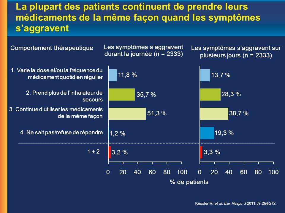 La plupart des patients continuent de prendre leurs médicaments de la même façon quand les symptômes saggravent Les symptômes saggravent durant la journée (n = 2333) Les symptômes saggravent sur plusieurs jours (n = 2333) 3.