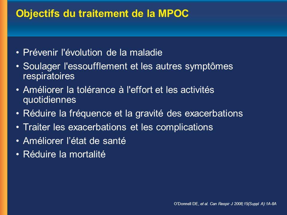 Les 5 principes de la consultation antitabac auprès des patients (suite) Five As of Counseling Patients.