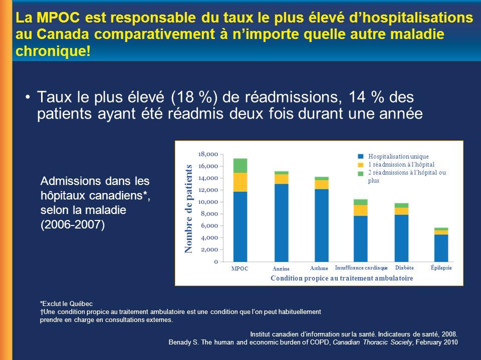 La MPOC est responsable du taux le plus élevé dhospitalisations au Canada comparativement à nimporte quelle autre maladie chronique.