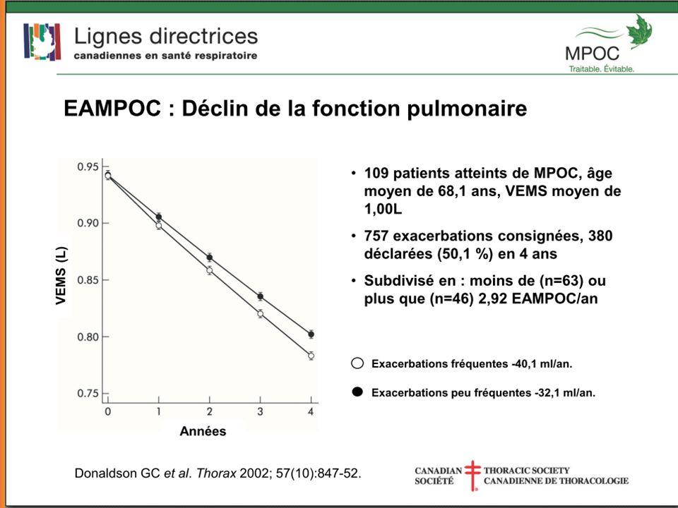 De fortes doses de CSI/agoniste β 2 à action prolongée réduisent les exacerbations *p < 0,001 vs placebo; p = 0,002 vs SALM; p = 0,024 vs PF Nombre moyen dexacerbations/année 1,13 0,97 * 0,93 * 0,85 * Réduction de 25 % 0 0.2 0.4 0.6 0.8 1 1.2 PlaceboSALM PF SALM/PF Traitement Calverley PMA, et al.