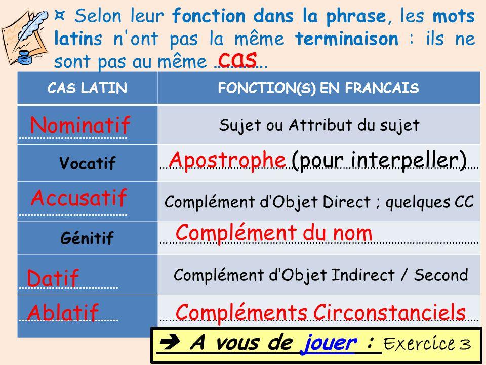 CAS LATINFONCTION(S) EN FRANCAIS ……………………………… Sujet ou Attribut du sujet Vocatif …………………………………………………………………………………………… ……………………………… Complément dObjet Di