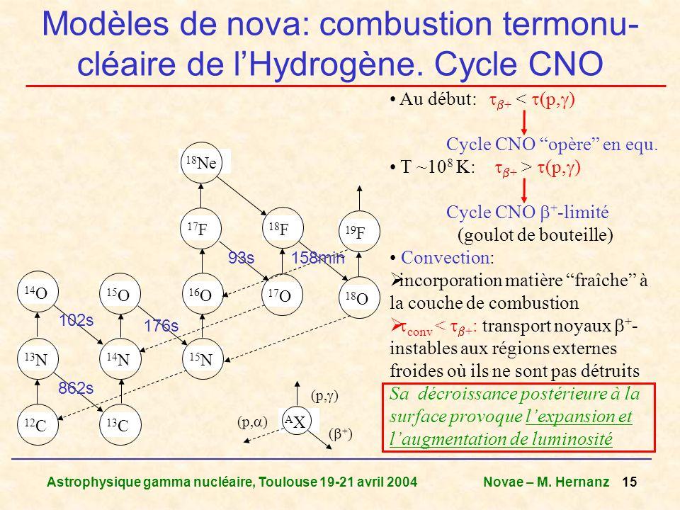 Astrophysique gamma nucléaire, Toulouse 19-21 avril 2004Novae – M. Hernanz 15 Modèles de nova: combustion termonu- cléaire de lHydrogène. Cycle CNO 13