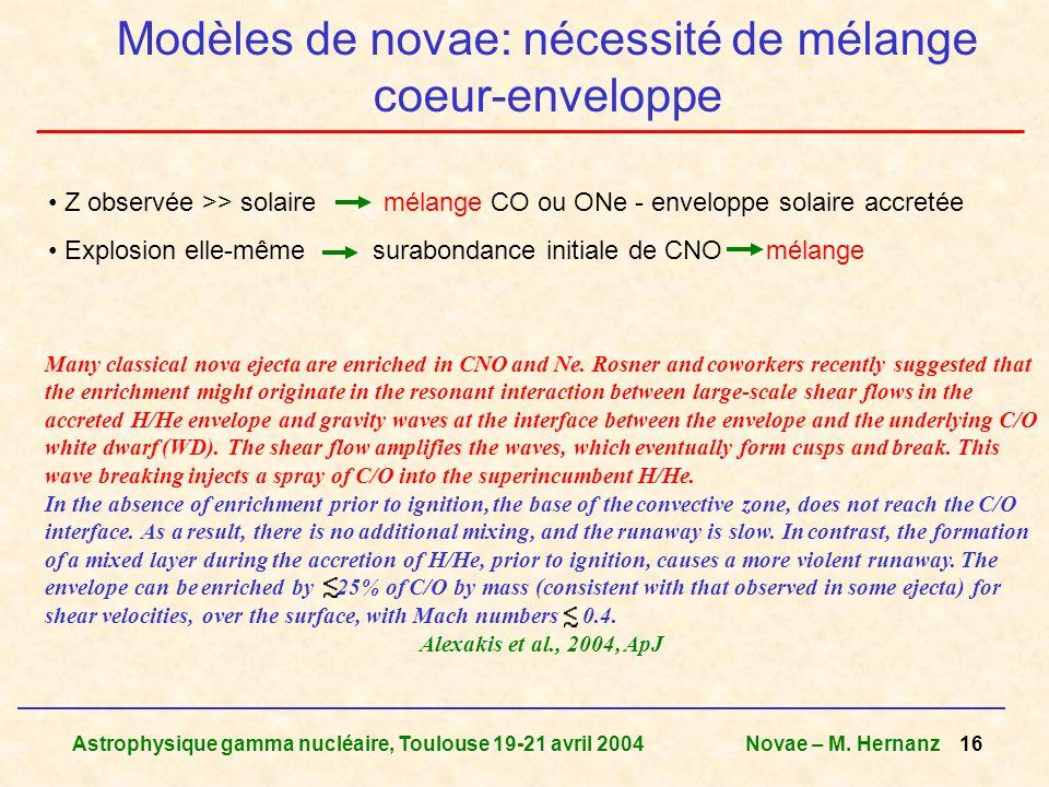 Astrophysique gamma nucléaire, Toulouse 19-21 avril 2004Novae – M. Hernanz 16 Modèles de novae: nécessité de mélange coeur-enveloppe Z observée >> sol
