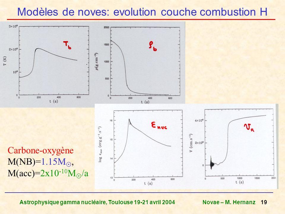 Astrophysique gamma nucléaire, Toulouse 19-21 avril 2004Novae – M. Hernanz 19 Modèles de noves: evolution couche combustion H Carbone-oxygène M(NB)=1.