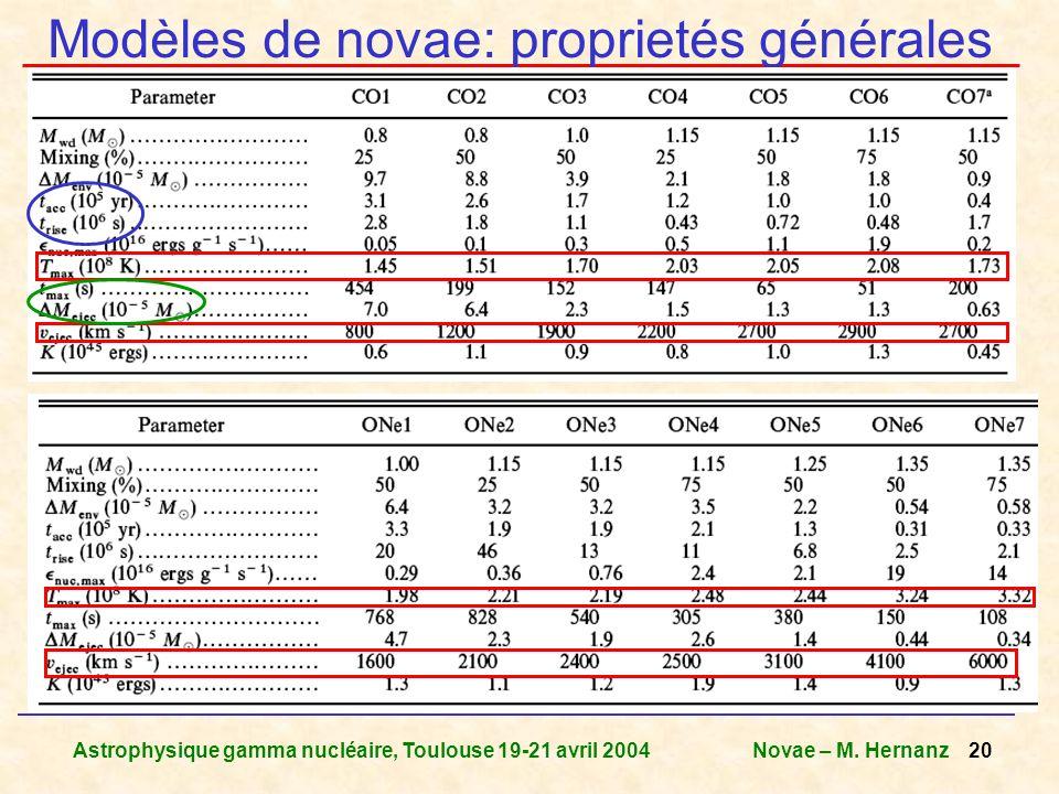 Astrophysique gamma nucléaire, Toulouse 19-21 avril 2004Novae – M. Hernanz 20 Modèles de novae: proprietés générales