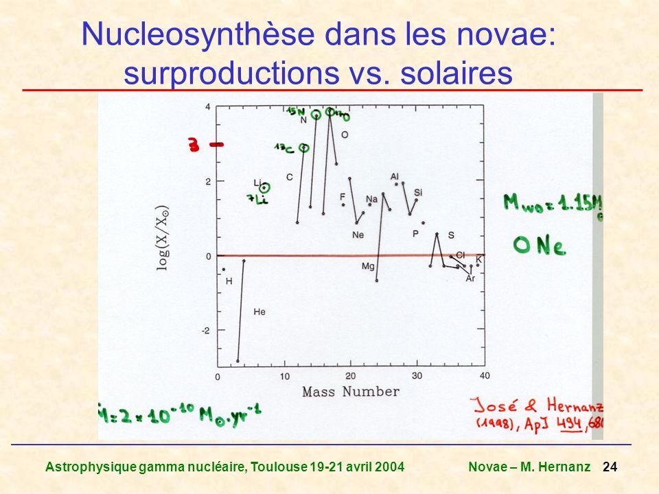 Astrophysique gamma nucléaire, Toulouse 19-21 avril 2004Novae – M. Hernanz 24 Nucleosynthèse dans les novae: surproductions vs. solaires