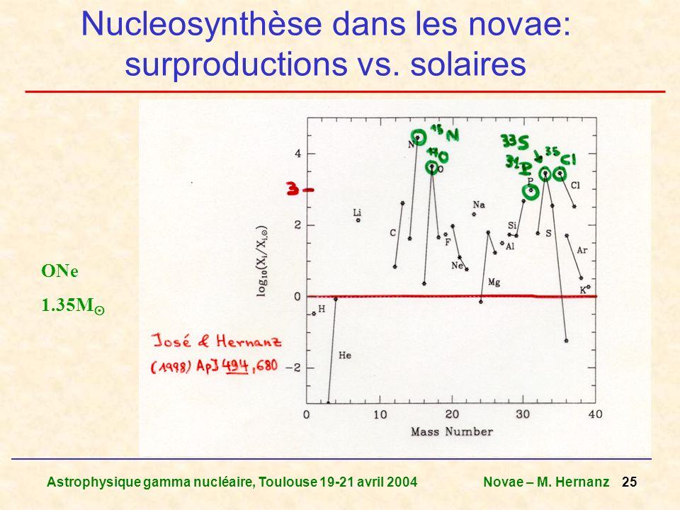 Astrophysique gamma nucléaire, Toulouse 19-21 avril 2004Novae – M. Hernanz 25 Nucleosynthèse dans les novae: surproductions vs. solaires ONe 1.35M