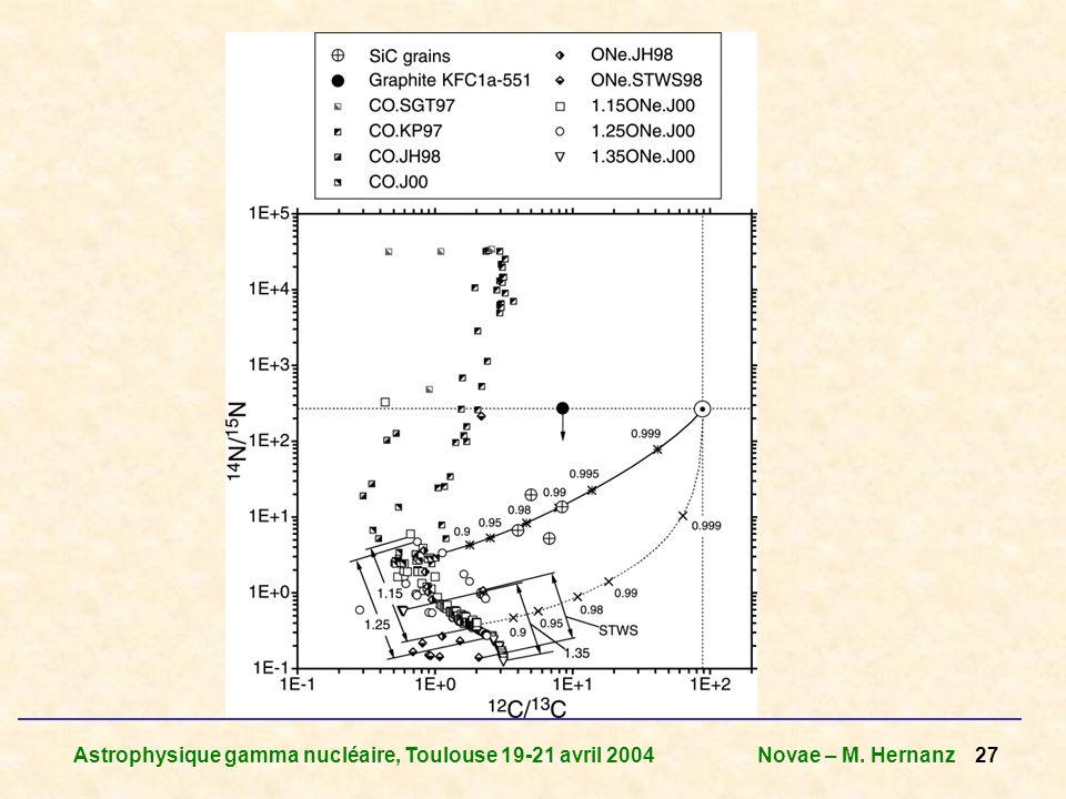 Astrophysique gamma nucléaire, Toulouse 19-21 avril 2004Novae – M. Hernanz 27
