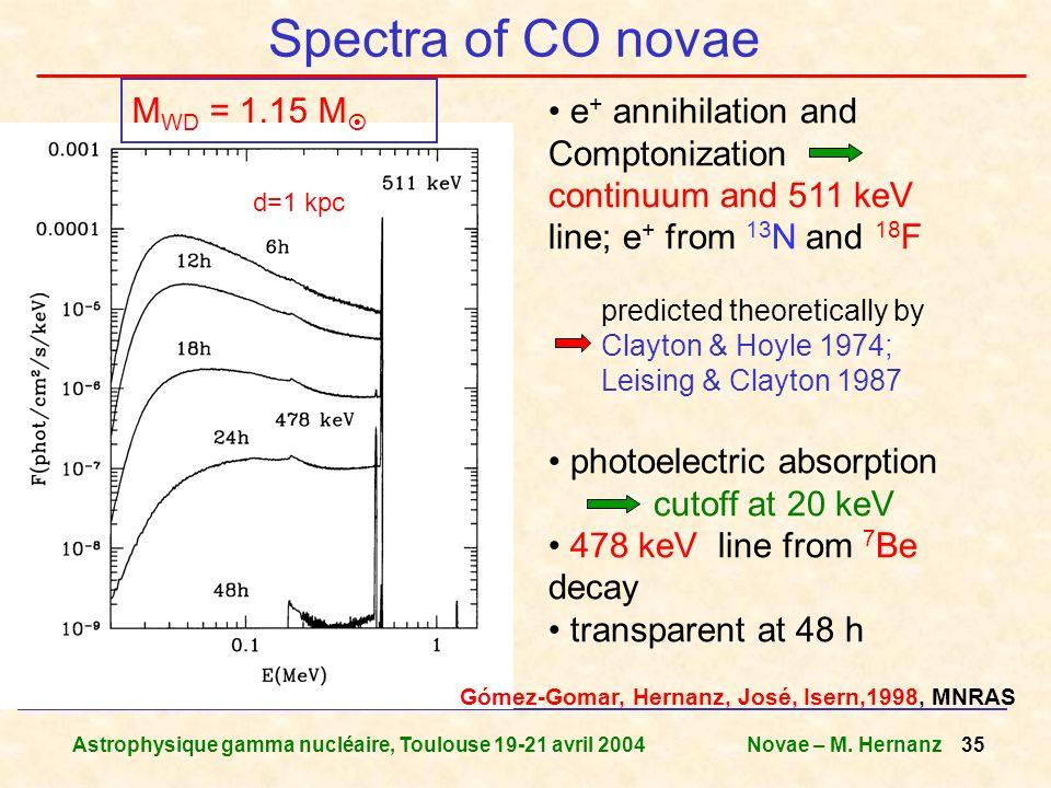 Astrophysique gamma nucléaire, Toulouse 19-21 avril 2004Novae – M. Hernanz 35 Spectra of CO novae M WD = 1.15 M e + annihilation and Comptonization co