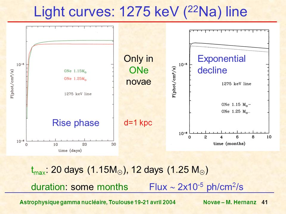 Astrophysique gamma nucléaire, Toulouse 19-21 avril 2004Novae – M. Hernanz 41 Light curves: 1275 keV ( 22 Na) line Rise phase Exponential decline t ma