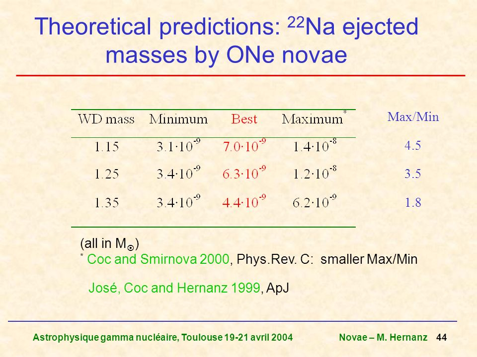 Astrophysique gamma nucléaire, Toulouse 19-21 avril 2004Novae – M. Hernanz 44 Theoretical predictions: 22 Na ejected masses by ONe novae Max/Min 4.5 3