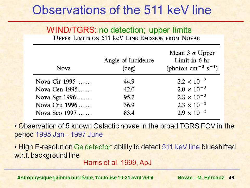 Astrophysique gamma nucléaire, Toulouse 19-21 avril 2004Novae – M. Hernanz 48 Observations of the 511 keV line Harris et al. 1999, ApJ Observation of