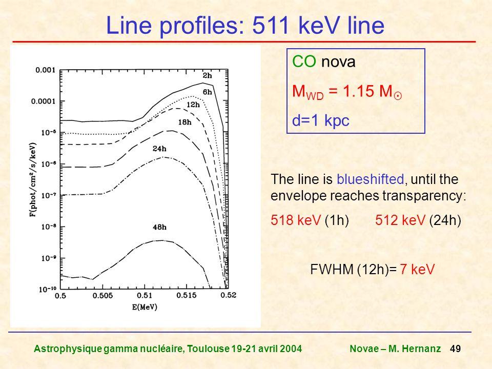 Astrophysique gamma nucléaire, Toulouse 19-21 avril 2004Novae – M. Hernanz 49 Line profiles: 511 keV line CO nova M WD = 1.15 M d=1 kpc The line is bl
