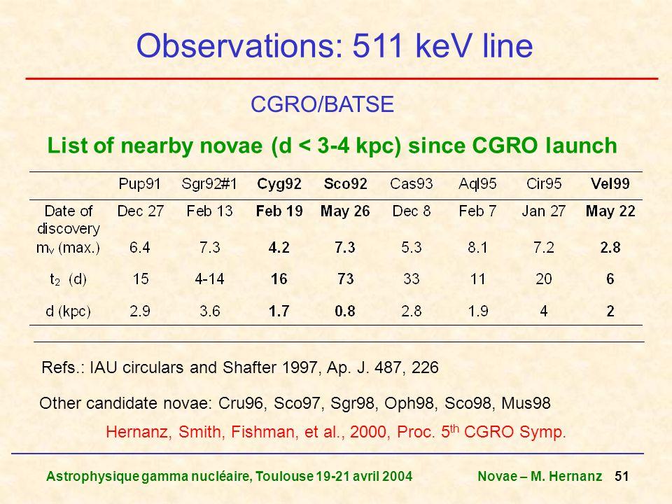 Astrophysique gamma nucléaire, Toulouse 19-21 avril 2004Novae – M. Hernanz 51 Observations: 511 keV line Hernanz, Smith, Fishman, et al., 2000, Proc.