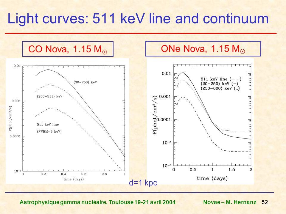 Astrophysique gamma nucléaire, Toulouse 19-21 avril 2004Novae – M. Hernanz 52 Light curves: 511 keV line and continuum CO Nova, 1.15 M ONe Nova, 1.15