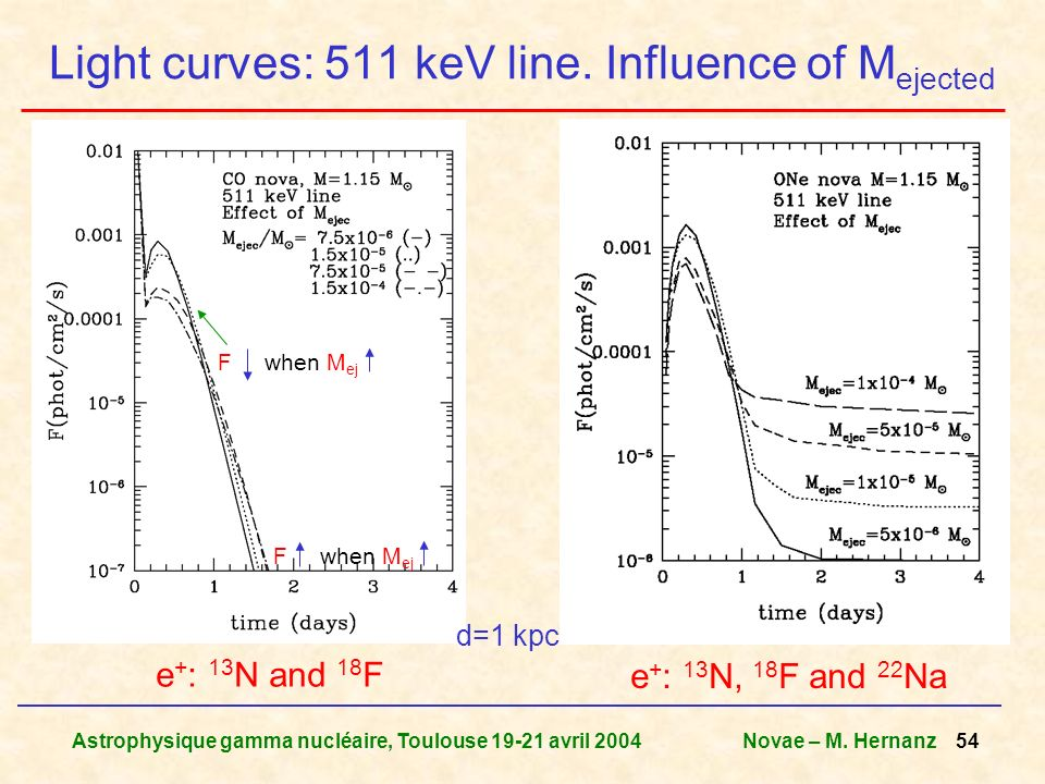 Astrophysique gamma nucléaire, Toulouse 19-21 avril 2004Novae – M. Hernanz 54 Light curves: 511 keV line. Influence of M ejected F when M ej d=1 kpc e