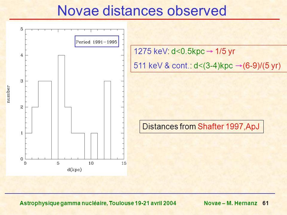 Astrophysique gamma nucléaire, Toulouse 19-21 avril 2004Novae – M. Hernanz 61 Novae distances observed Distances from Shafter 1997,ApJ 1275 keV: d<0.5