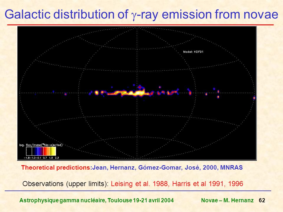Astrophysique gamma nucléaire, Toulouse 19-21 avril 2004Novae – M. Hernanz 62 Galactic distribution of -ray emission from novae Observations (upper li