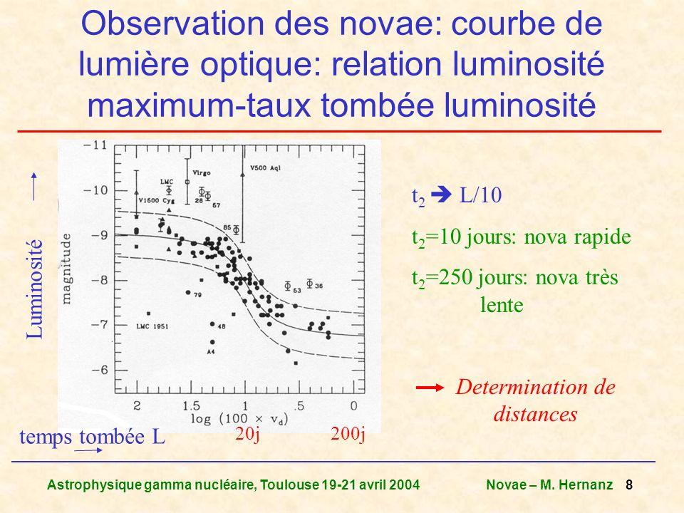 Astrophysique gamma nucléaire, Toulouse 19-21 avril 2004Novae – M. Hernanz 8 Observation des novae: courbe de lumière optique: relation luminosité max