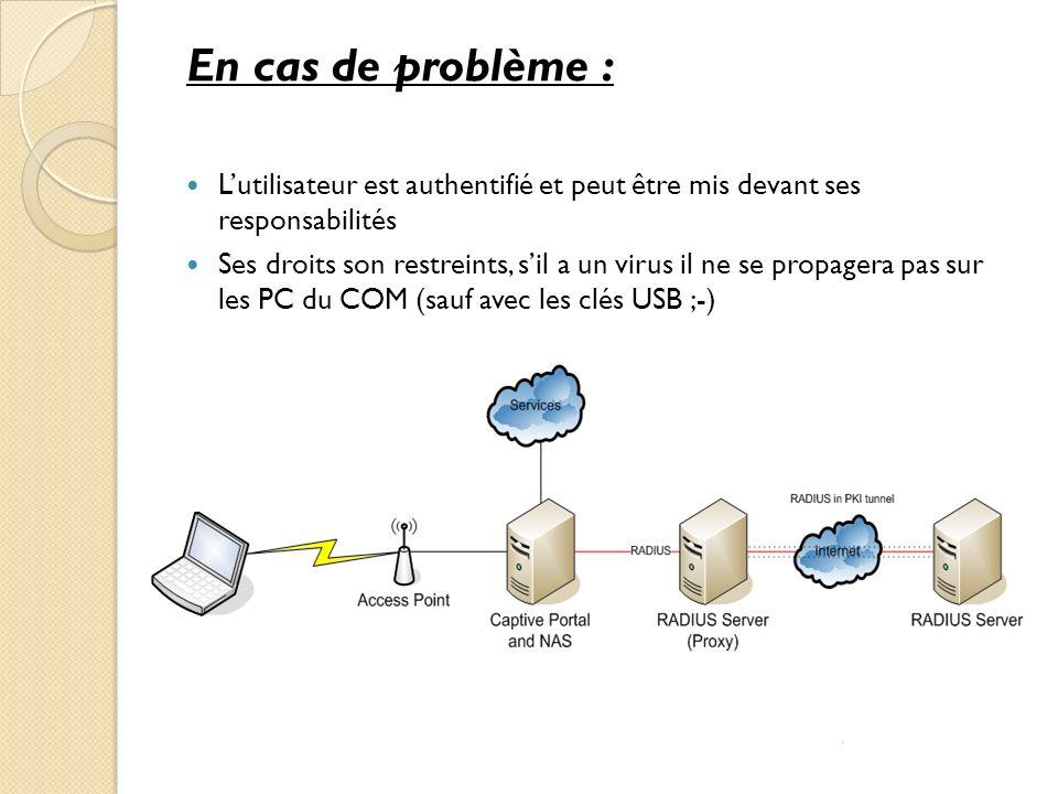 En cas de problème : Lutilisateur est authentifié et peut être mis devant ses responsabilités Ses droits son restreints, sil a un virus il ne se propa