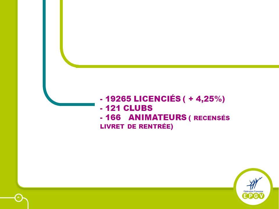 12 - 19265 LICENCIÉS ( + 4,25%) - 121 CLUBS - 166 ANIMATEURS ( RECENSÉS LIVRET DE RENTRÉE )