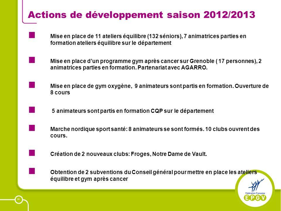 24 Actions de développement saison 2012/2013 Mise en place de 11 ateliers équilibre (132 séniors), 7 animatrices parties en formation ateliers équilib