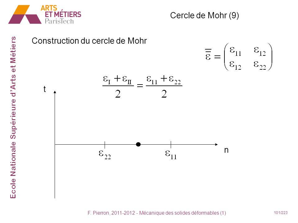 F. Pierron, 2011-2012 - Mécanique des solides déformables (1) 101/223 Cercle de Mohr (9) Construction du cercle de Mohr t n