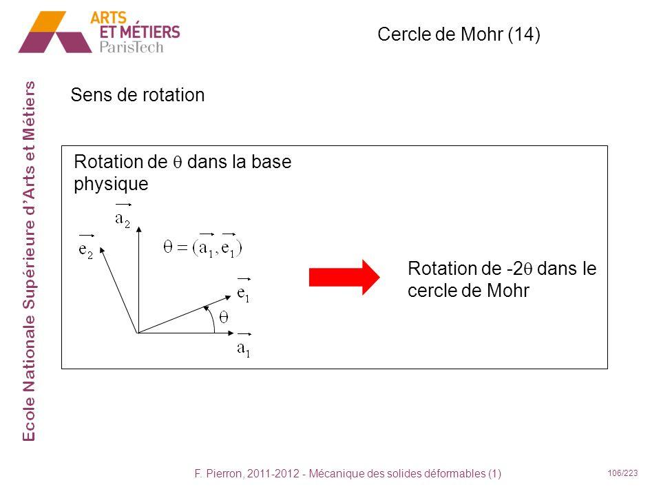 F. Pierron, 2011-2012 - Mécanique des solides déformables (1) 106/223 Cercle de Mohr (14) Sens de rotation Rotation de dans la base physique Rotation