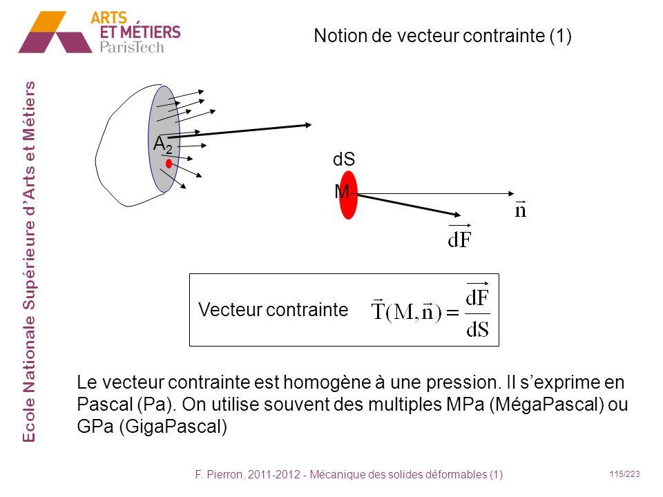 F. Pierron, 2011-2012 - Mécanique des solides déformables (1) 115/223 Notion de vecteur contrainte (1) A2A2 dS M Le vecteur contrainte est homogène à