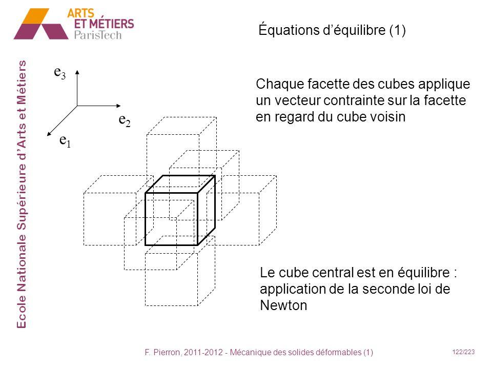 F. Pierron, 2011-2012 - Mécanique des solides déformables (1) 122/223 Équations déquilibre (1) e2e2 e1e1 e3e3 Le cube central est en équilibre : appli