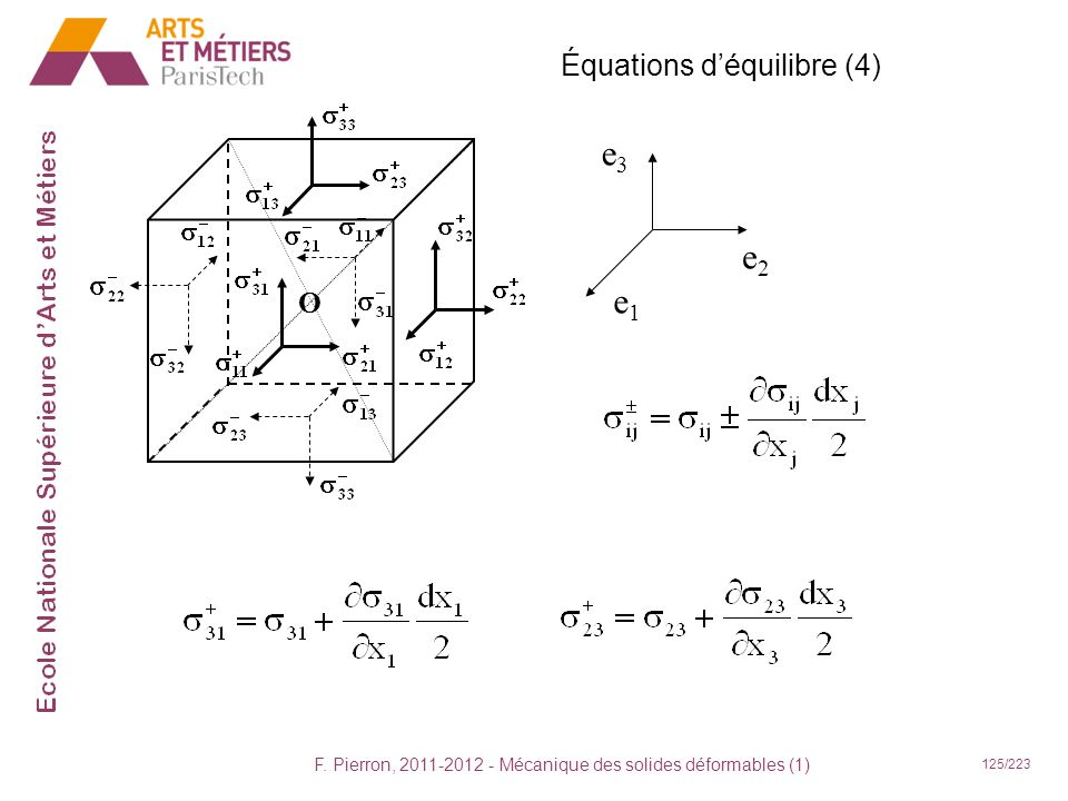 F. Pierron, 2011-2012 - Mécanique des solides déformables (1) 125/223 Équations déquilibre (4) e2e2 e1e1 e3e3 O