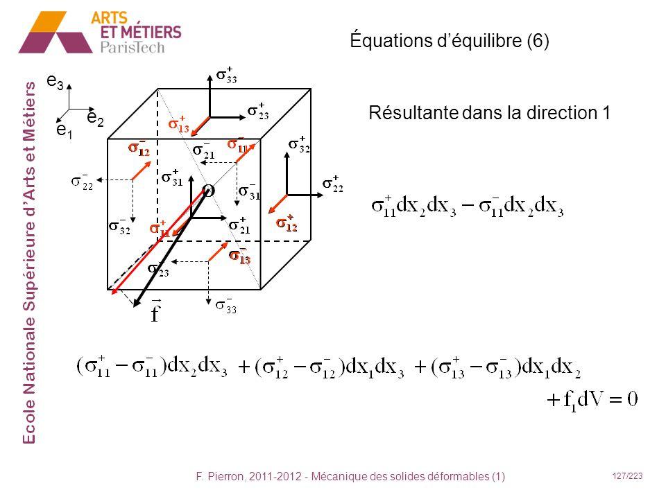 F. Pierron, 2011-2012 - Mécanique des solides déformables (1) 127/223 O Résultante dans la direction 1 Équations déquilibre (6) e2e2 e1e1 e3e3