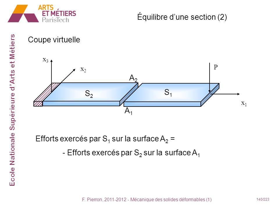 F. Pierron, 2011-2012 - Mécanique des solides déformables (1) 140/223 Équilibre dune section (2) Coupe virtuelle x1x1 x2x2 x3x3 P S2S2 S1S1 A2A2 Effor