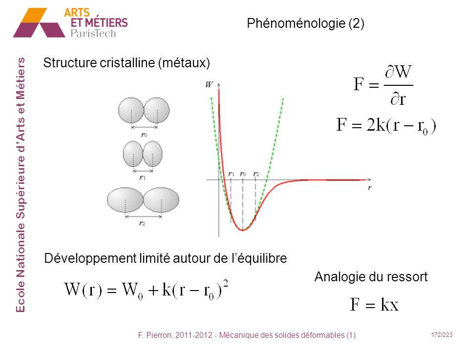 F. Pierron, 2011-2012 - Mécanique des solides déformables (1) 172/223 Phénoménologie (2) Structure cristalline (métaux) Développement limité autour de