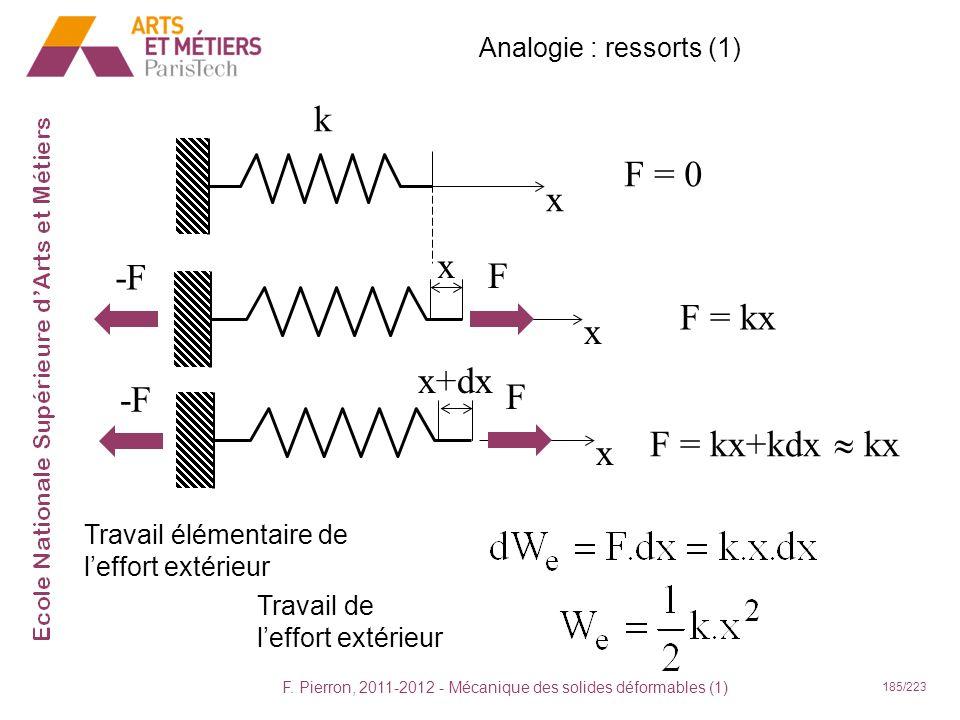F. Pierron, 2011-2012 - Mécanique des solides déformables (1) 185/223 F = 0 x k Travail élémentaire de leffort extérieur Travail de leffort extérieur