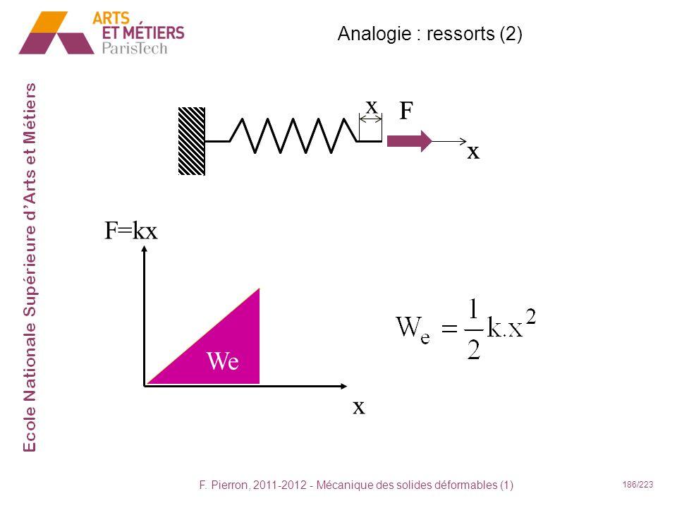F. Pierron, 2011-2012 - Mécanique des solides déformables (1) 186/223 x x F F=kx x We Analogie : ressorts (2) x F