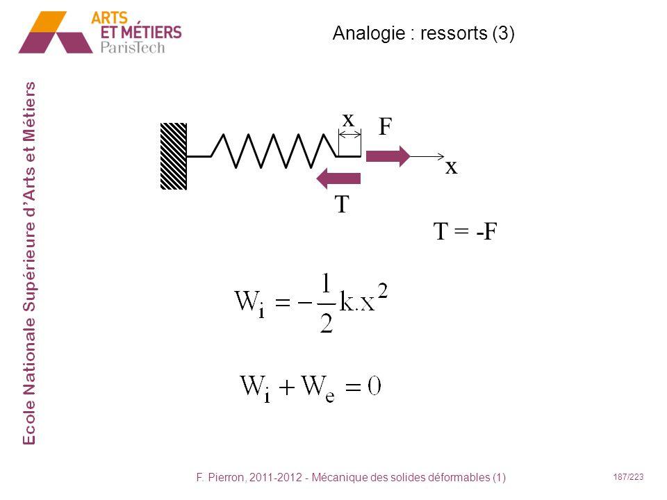 F. Pierron, 2011-2012 - Mécanique des solides déformables (1) 187/223 x x F T T = -F Analogie : ressorts (3)